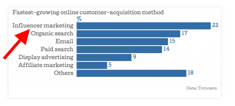 Influencer Marketing - Fastest Growing Online Customer Acquisition Method