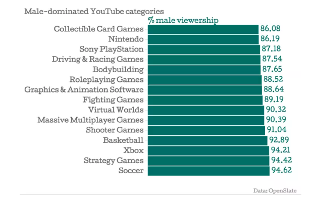 Male Dominated YouTube Categories